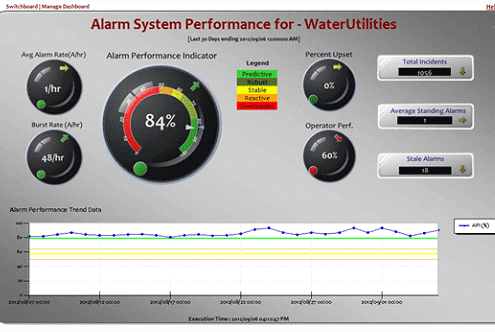 Alarm System Performance