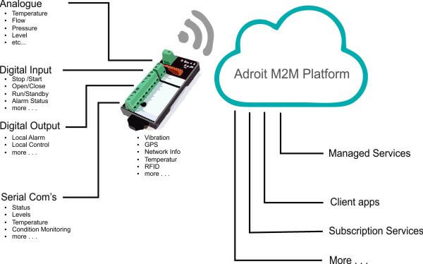 Adroit M2M Platform Connections