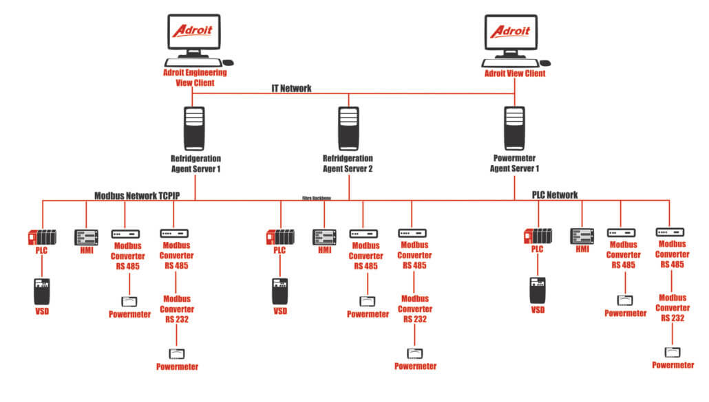 Scada review 2018: Adroit Technologies - Two a Day Group - Adroit